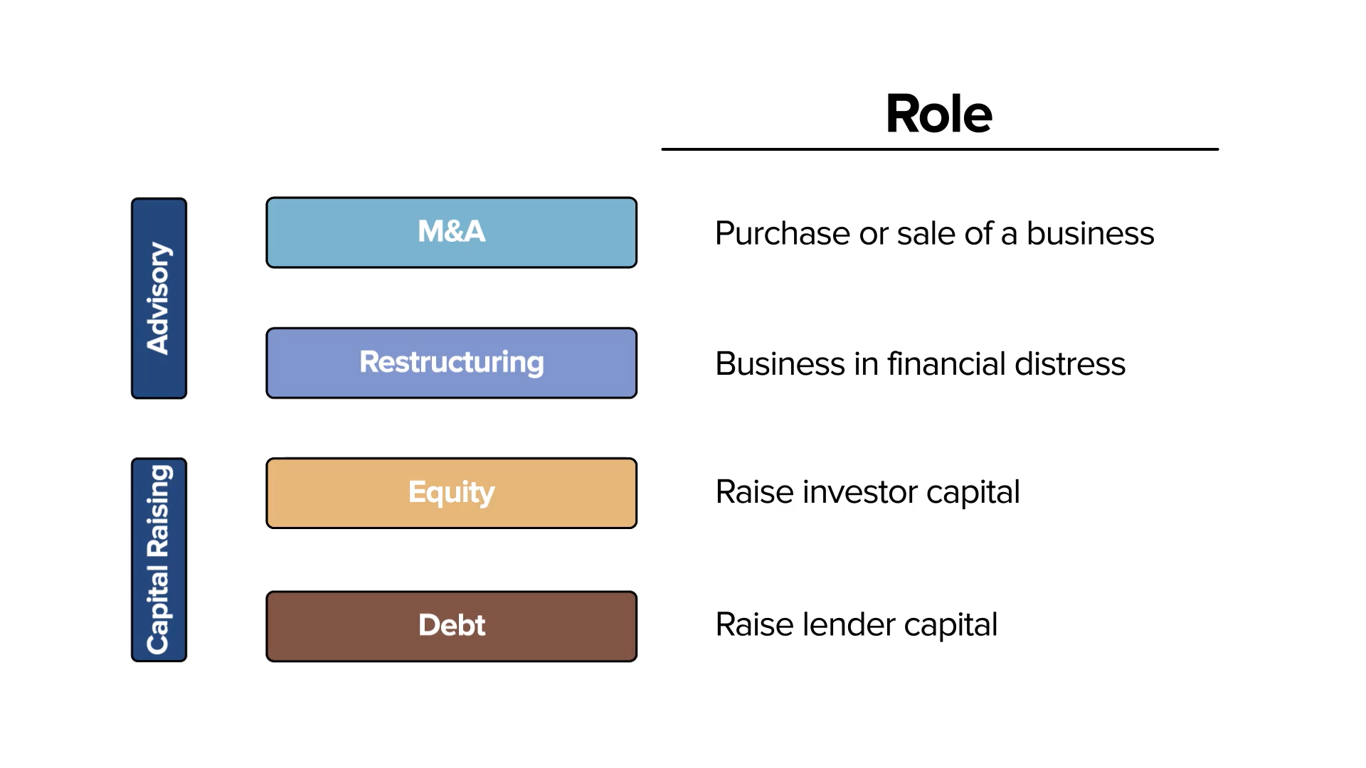 Investment Banking services, M&A,  Restructuring, Debt, Equity