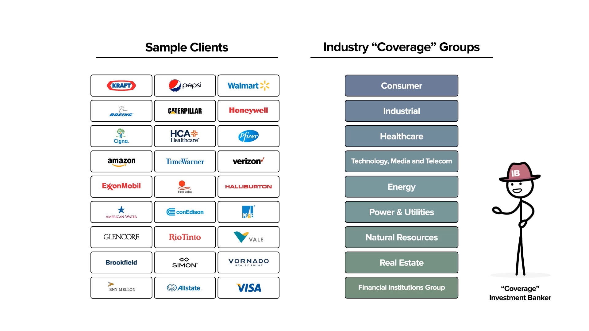 Sample clients of Industry Coverage Investment Bankers