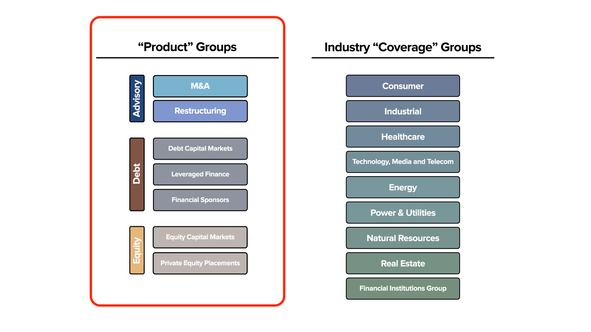 Product Bankers vs Industry Bankers
