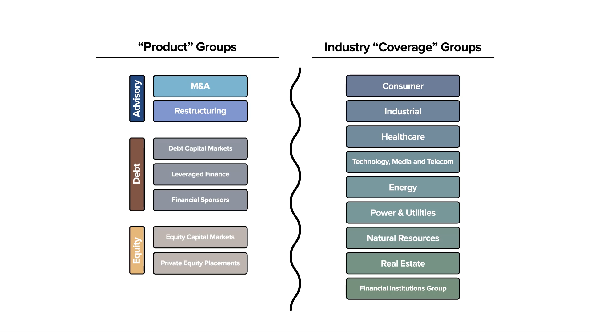 Product Groups and Industry Groups functions