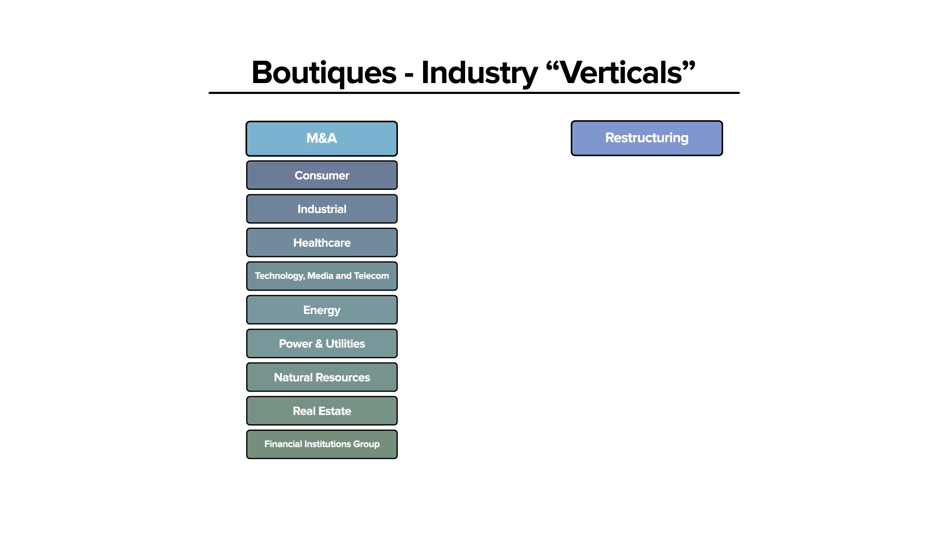 Boutique Banks industry verticals